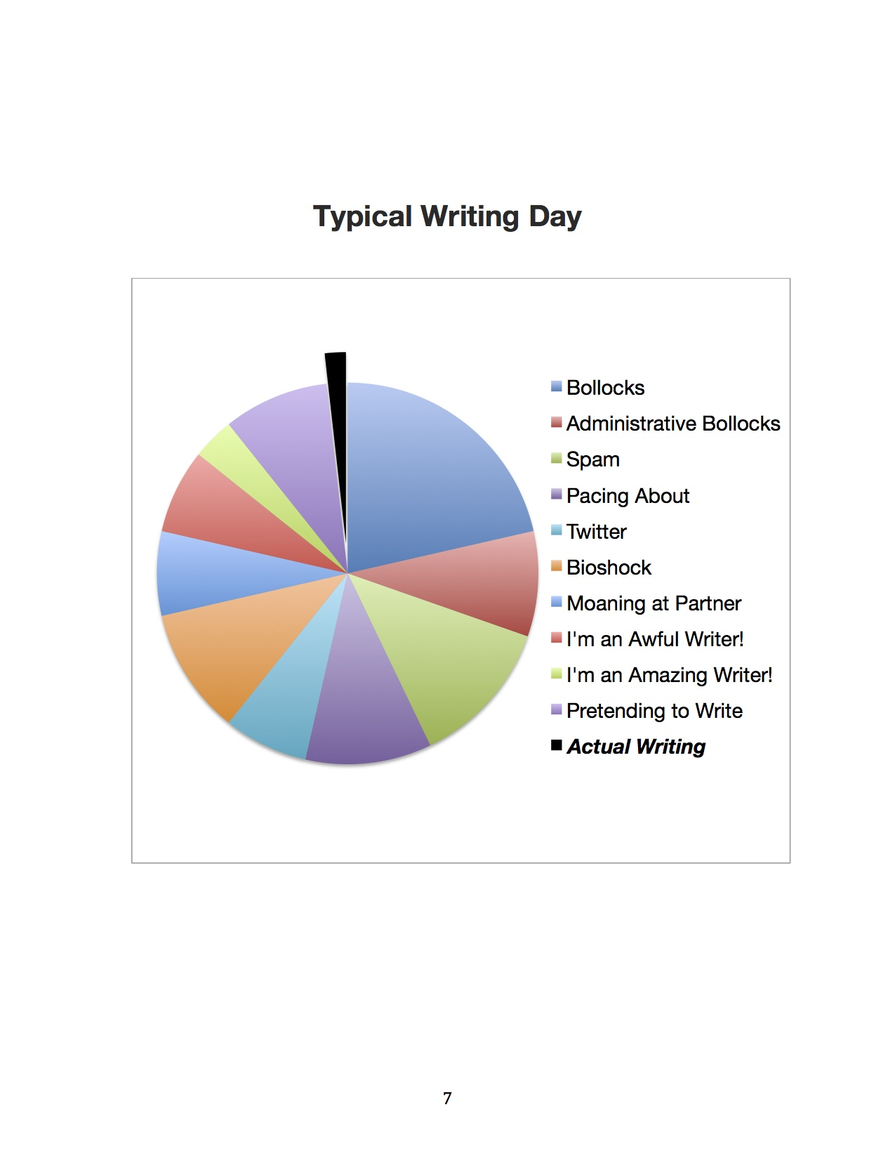 Typical Writing Day?